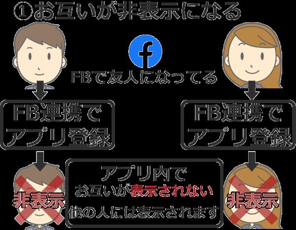 マッチングアプリの基礎知識:Facebook連携は必要?