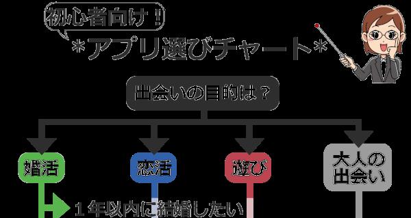 目的&世代別マッチングアプリの選び方:初心者向け完全版